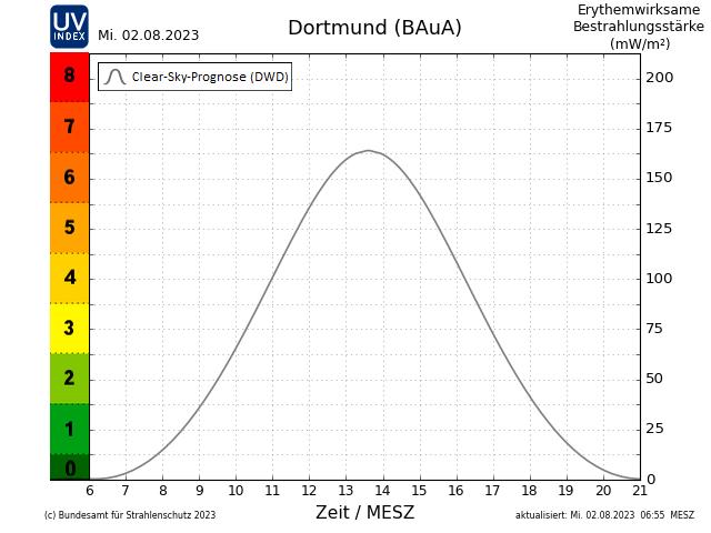 UV-Index für den Standort Dortmund